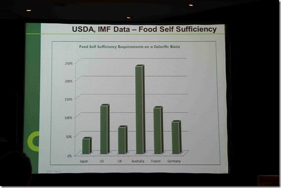 Food Self Suffiency