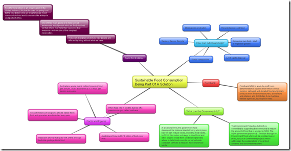 Wyong High School Mind Map