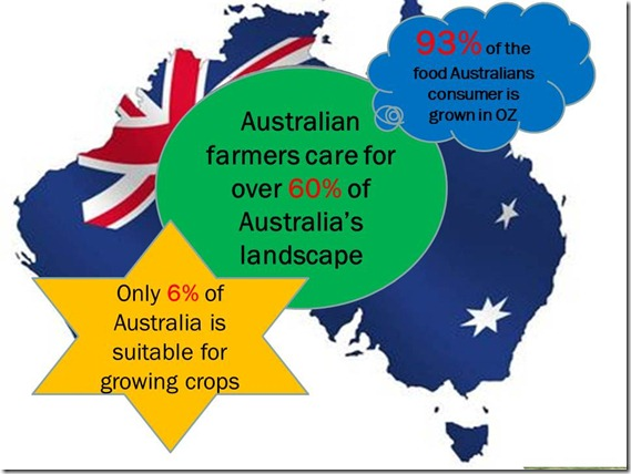 Only 6% of Australia is suitable for food production