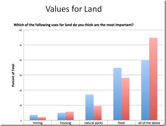 Which land use is most important
