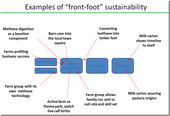 Examples of Sustainablility on US dairy farms