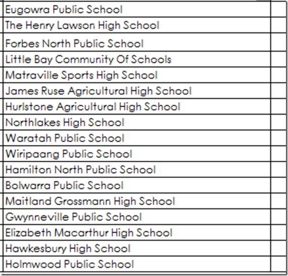 Region 2 Schools