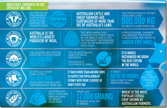 Food and Fibre Infographic