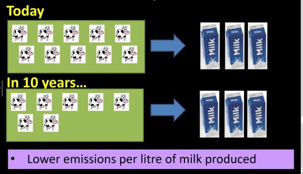 Jo Newton Lower emmissions per litre of milk