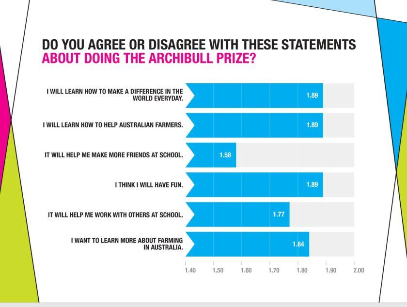 Archibull Prize Survey.JPG