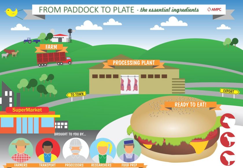 Paddock to Plate Essentials