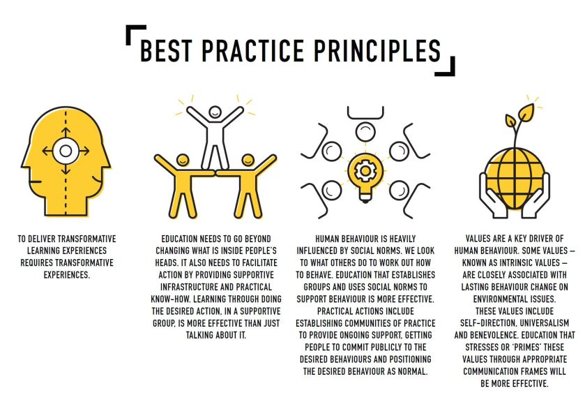 Best Practice transformative learning