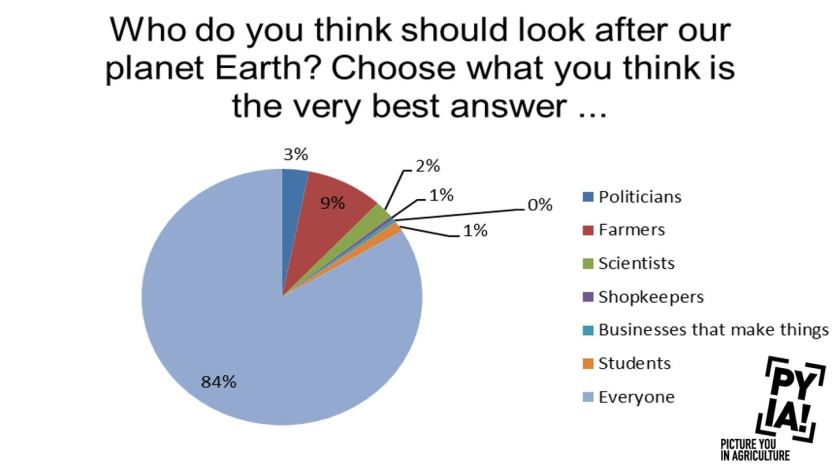 Who do you think should look after the earth.JPG