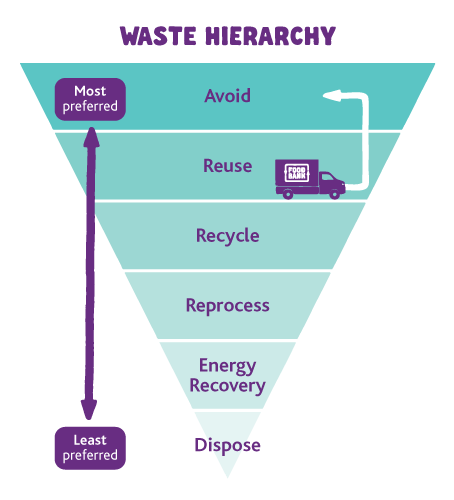 FBAU_WasteHierarchy